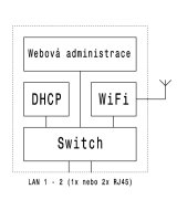 Access point - blokové schema