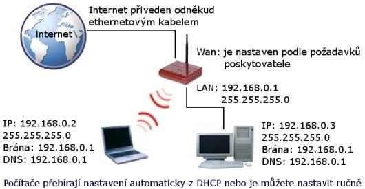 Ethernetové připojení